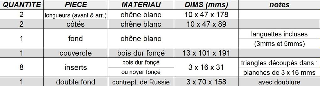 Liste des composants de la boîte à bijoux en bois rectangulaire à double fond