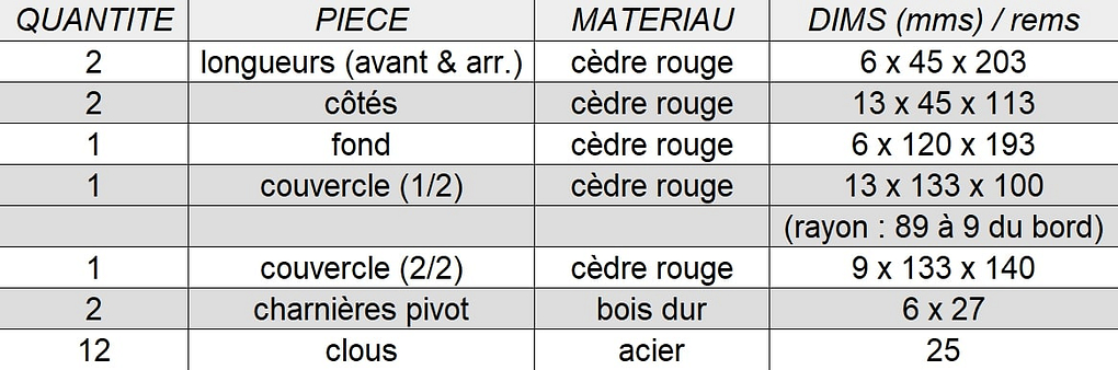 Liste des composants de la boîte à bijoux à couvercle pivotant